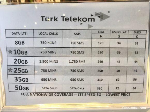 イスタンブール空港内 旅行者用SIMカード販売店NJOYの料金